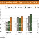 Pelletproduktion in Deutschland  im 2. Quartal