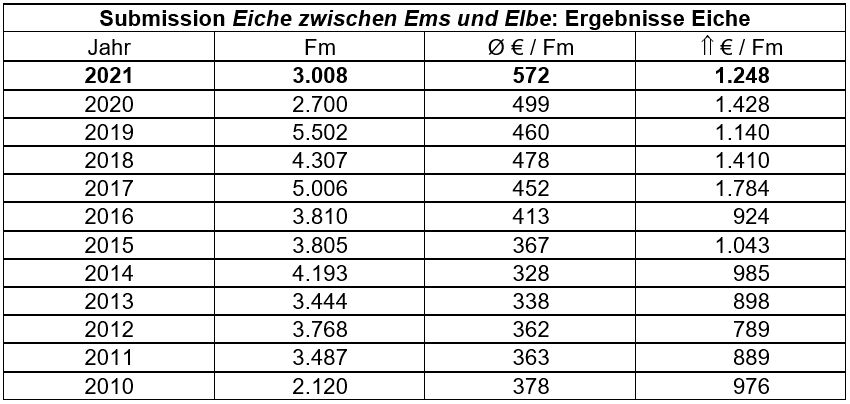 Submission Eiche Ems Elbe