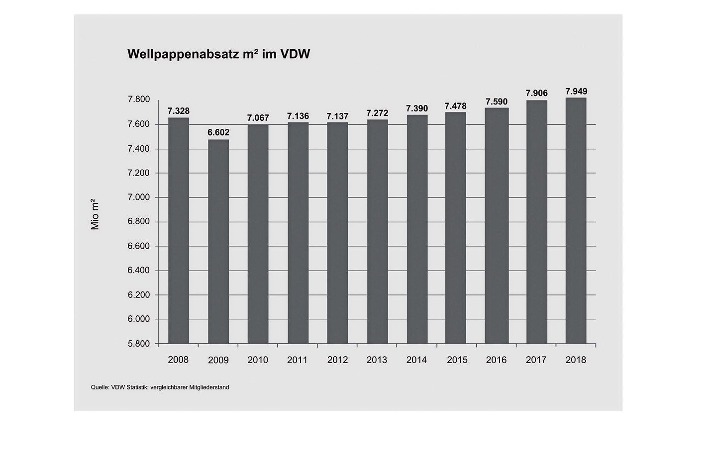 Quelle: Verband der Wellpappen-Industrie (VDW)