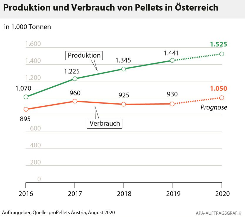 Grafik: proPellets Austria